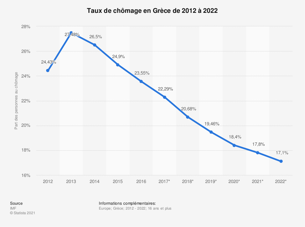 Statistique: Taux de chômage en Grèce de 2012 à 2022 | Statista