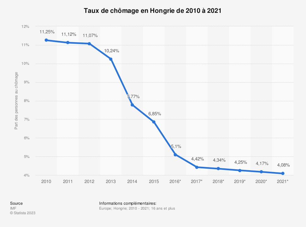 Statistique: Taux de chômage en Hongrie de 2010 à 2021 | Statista