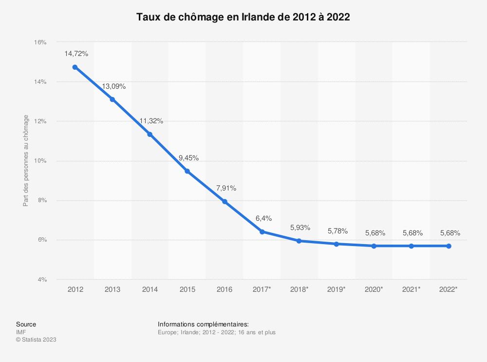 Statistique: Taux de chômage en Irlande de 2012 à 2022 | Statista