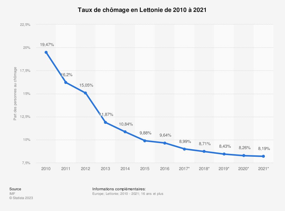 Statistique: Taux de chômage en Lettonie de 2010 à 2021 | Statista