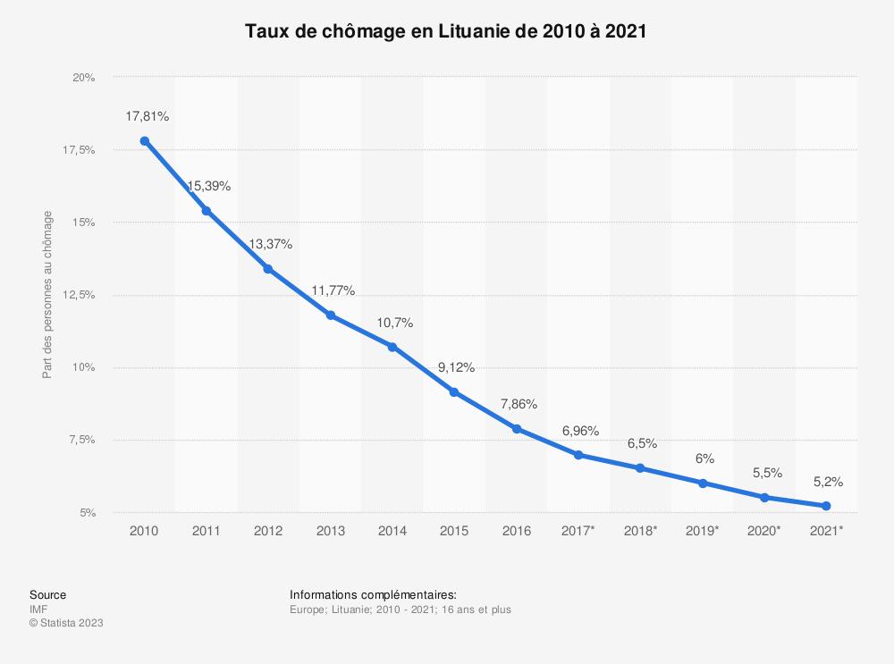 Statistique: Taux de chômage en Lituanie de 2010 à 2021 | Statista