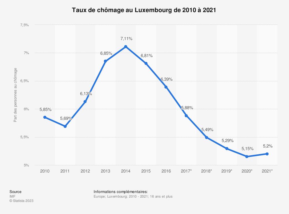 Statistique: Taux de chômage au Luxembourg de 2010 à 2021 | Statista
