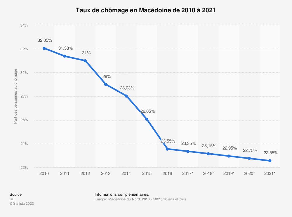 Statistique: Taux de chômage en Macédoine de 2010 à 2021 | Statista