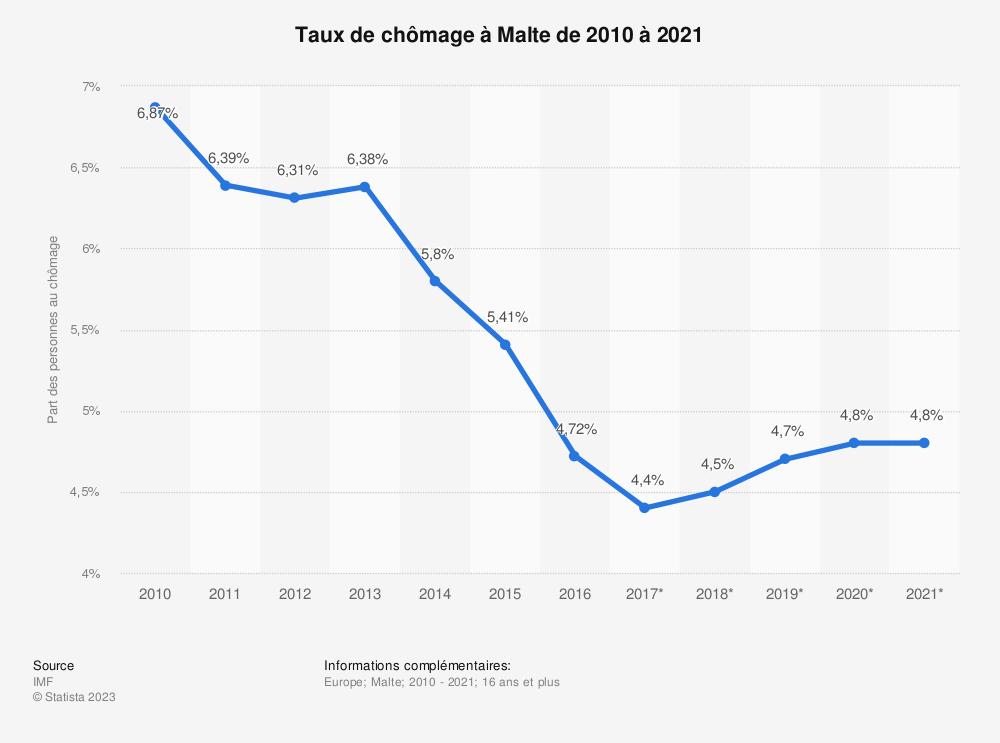 Statistique: Taux de chômage à Malte de 2010 à 2021 | Statista