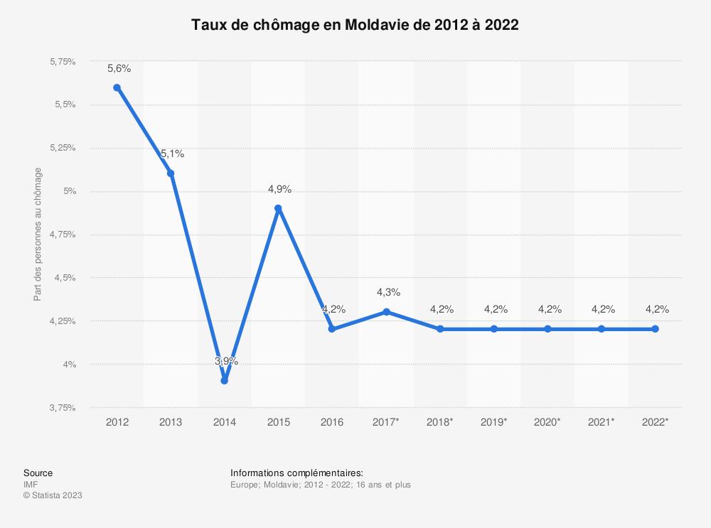Statistique: Taux de chômage en Moldavie de 2012 à 2022 | Statista