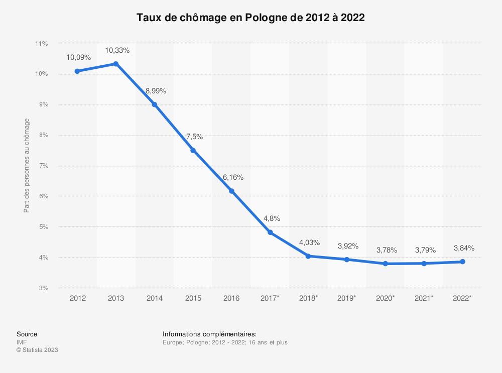 Statistique: Taux de chômage en Pologne de 2012 à 2022 | Statista