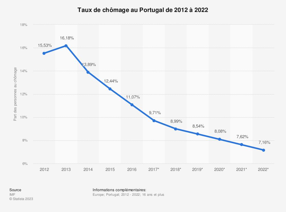 Statistique: Taux de chômage au Portugal de 2012 à 2022 | Statista
