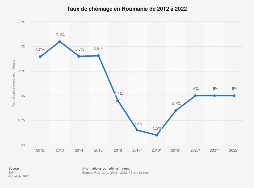 Statistique: Taux de chômage en Roumanie de 2012 à 2022 | Statista