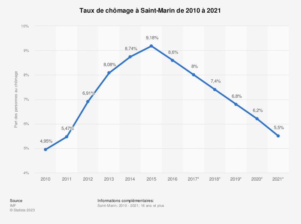 Statistique: Taux de chômage à Saint-Marin de 2010 à 2021 | Statista