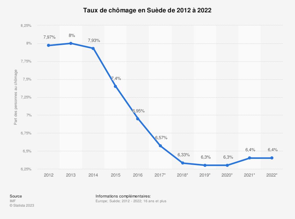 Statistique: Taux de chômage en Suède de 2012 à 2022 | Statista