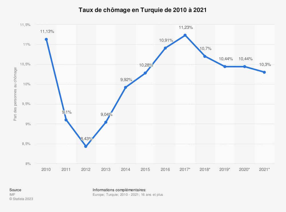 Statistique: Taux de chômage en Turquie de 2010 à 2021 | Statista