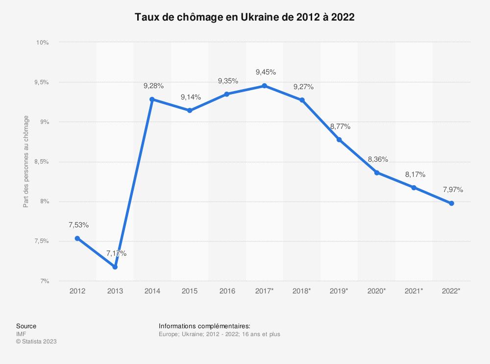 Statistique: Taux de chômage en Ukraine de 2012 à 2022 | Statista