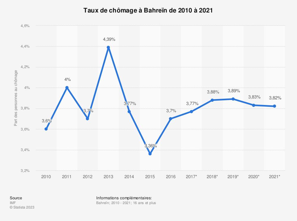 Statistique: Taux de chômage à Bahreïn de 2010 à 2021 | Statista