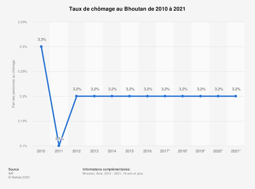 Statistique: Taux de chômage au Bhoutan de 2010 à 2021 | Statista