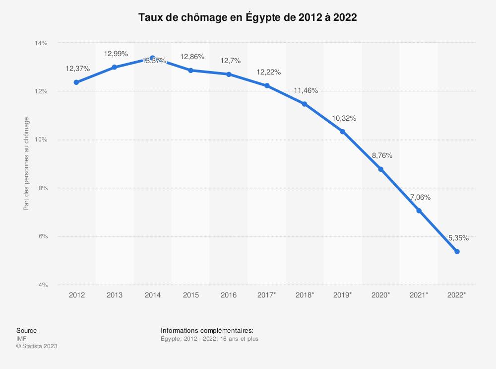 Statistique: Taux de chômage en Égypte de 2012 à 2022 | Statista