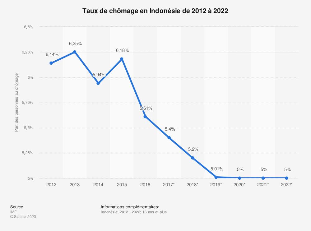 Statistique: Taux de chômage en Indonésie de 2012 à 2022 | Statista