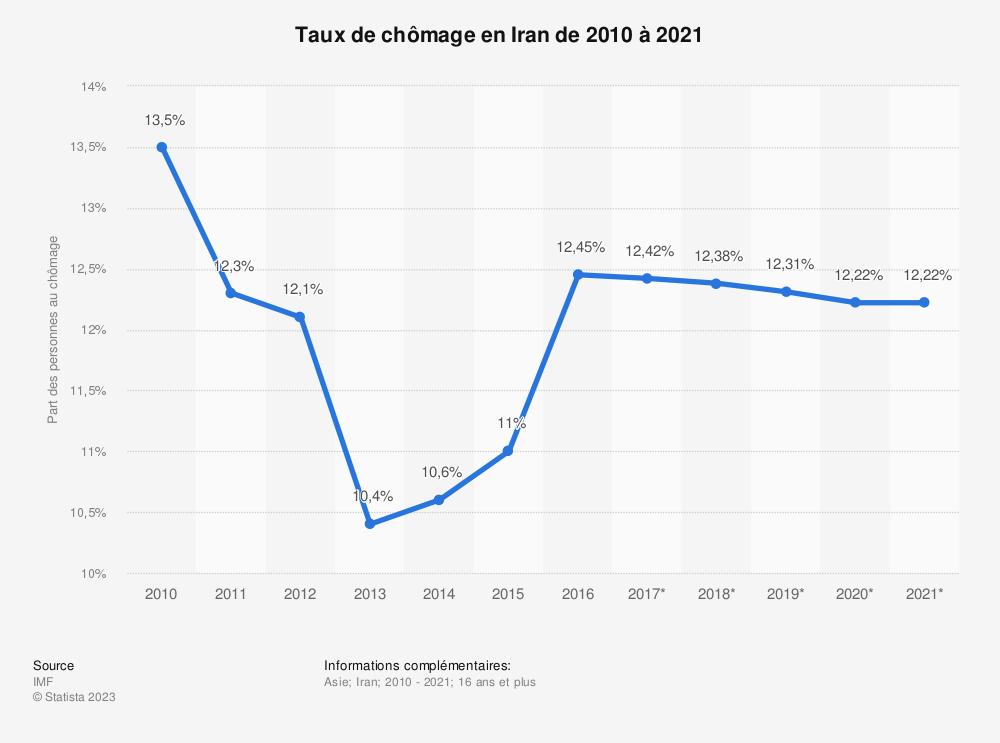 Statistique: Taux de chômage en Iran de 2010 à 2021 | Statista