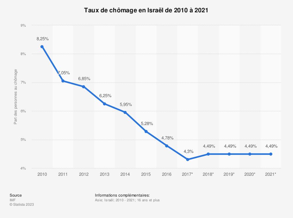 Statistique: Taux de chômage en Israël de 2010 à 2021 | Statista