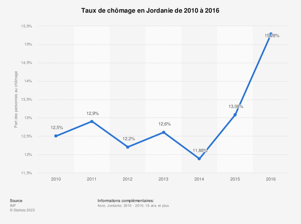 Statistique: Taux de chômage en Jordanie de 2010 à 2016 | Statista