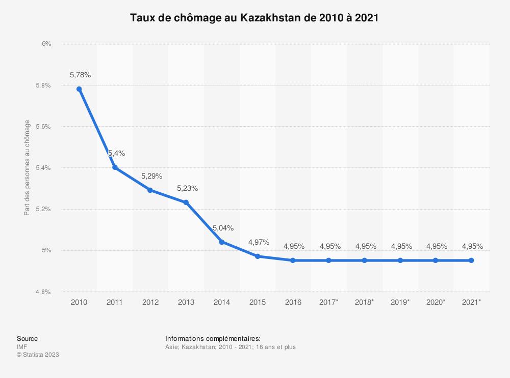 Statistique: Taux de chômage au Kazakhstan de 2010 à 2021 | Statista