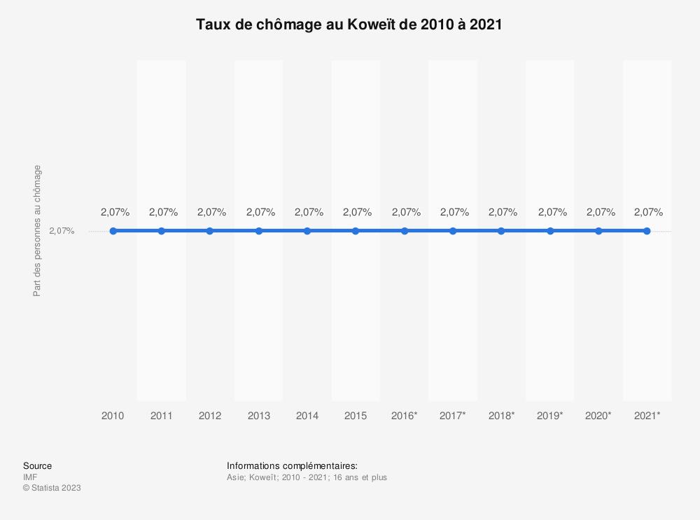 Statistique: Taux de chômage au Koweït de 2010 à 2021 | Statista