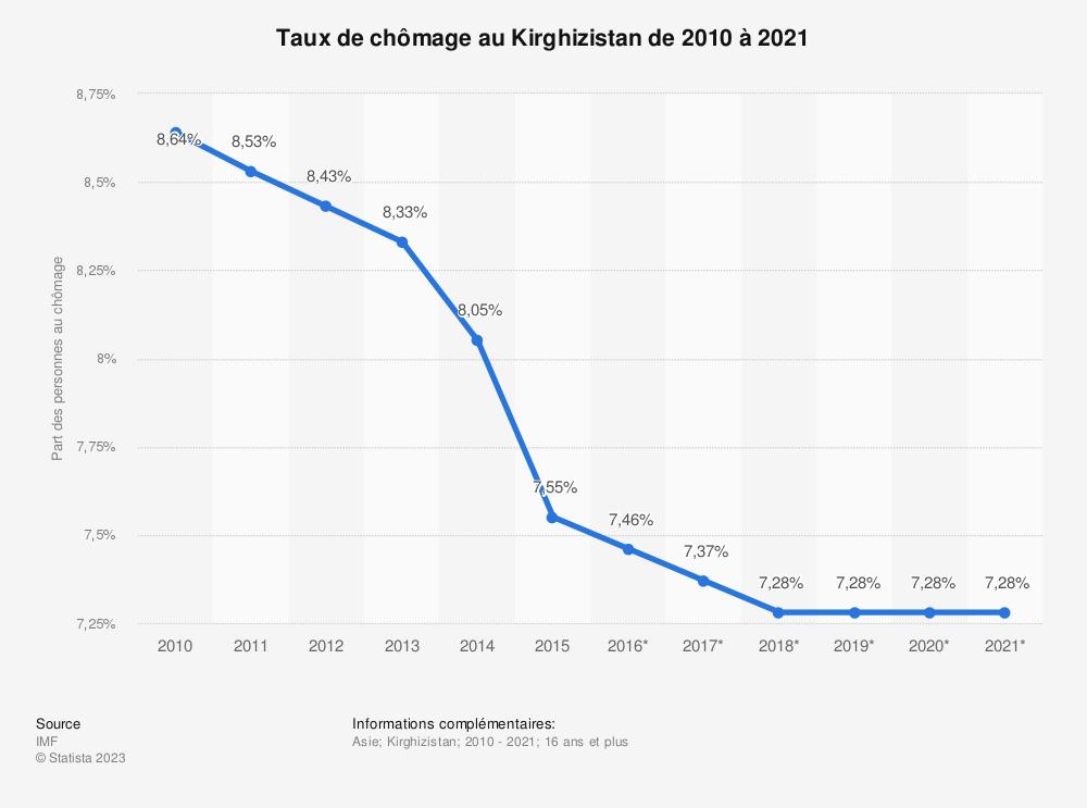 Statistique: Taux de chômage au Kirghizistan de 2010 à 2021 | Statista