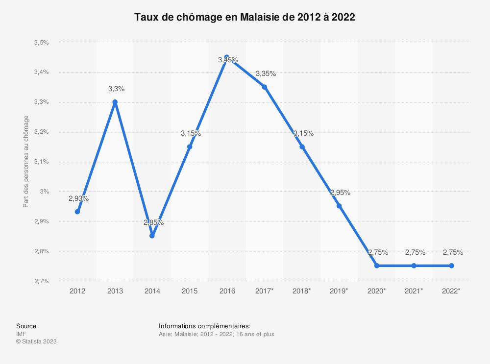 Statistique: Taux de chômage en Malaisie de 2012 à 2022 | Statista