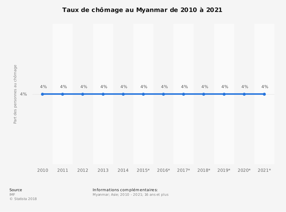 Statistique: Taux de chômage au Myanmar de 2010 à 2021 | Statista