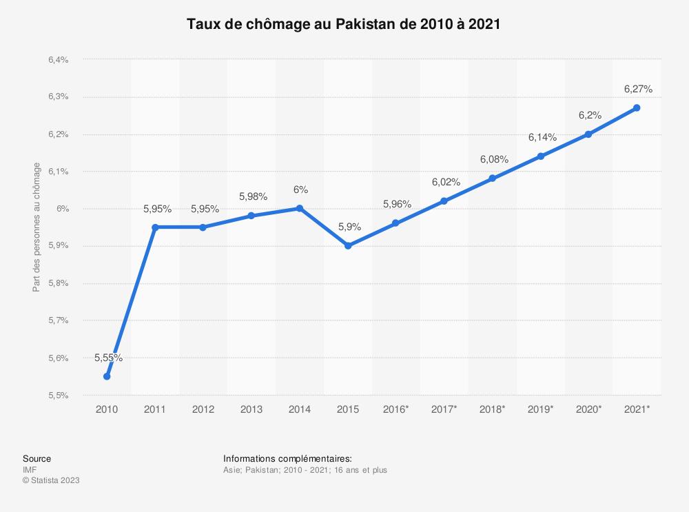 Statistique: Taux de chômage au Pakistan de 2010 à 2021 | Statista