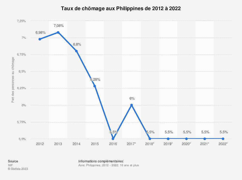 Statistique: Taux de chômage aux Philippines de 2012 à 2022 | Statista