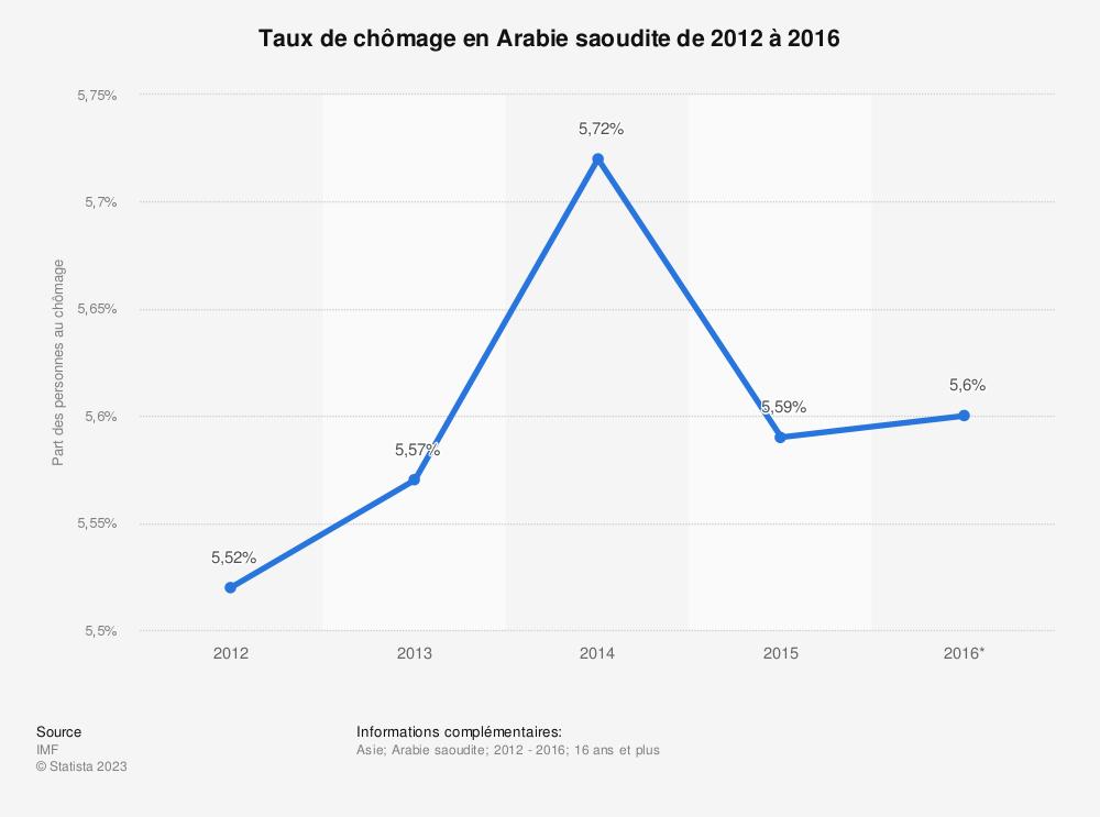 Statistique: Taux de chômage en Arabie saoudite de 2012 à 2016 | Statista