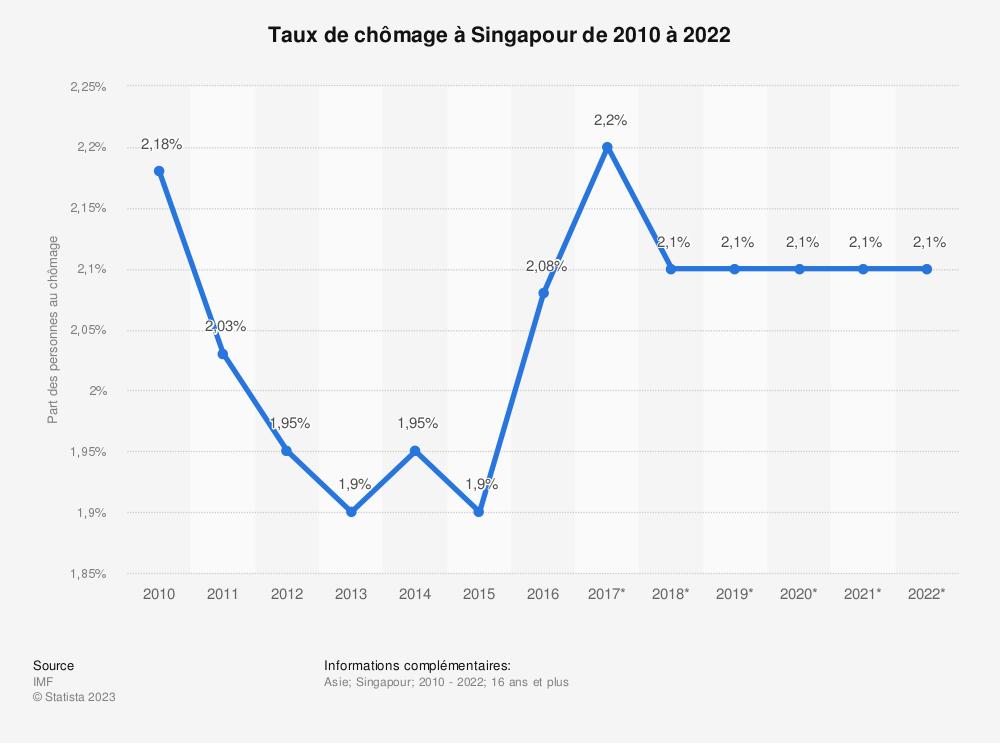 Statistique: Taux de chômage à Singapour de 2010 à 2022 | Statista
