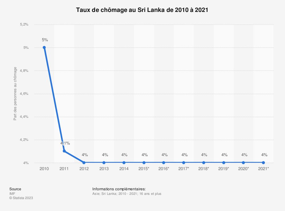Statistique: Taux de chômage au Sri Lanka de 2010 à 2021 | Statista