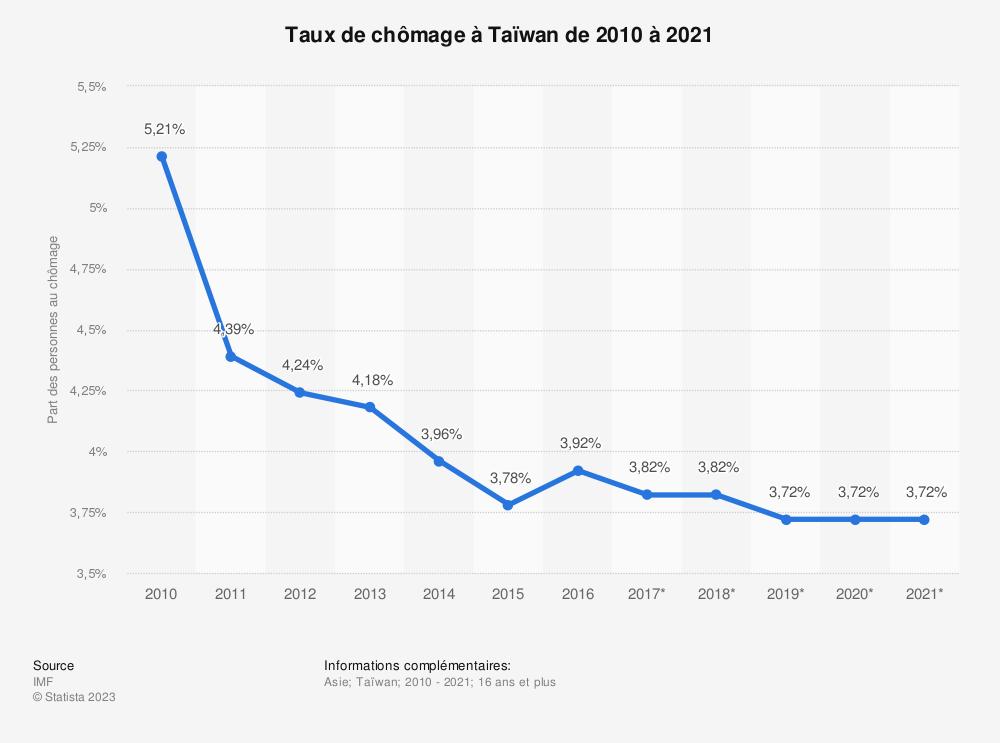 Statistique: Taux de chômage à Taïwan de 2010 à 2021 | Statista