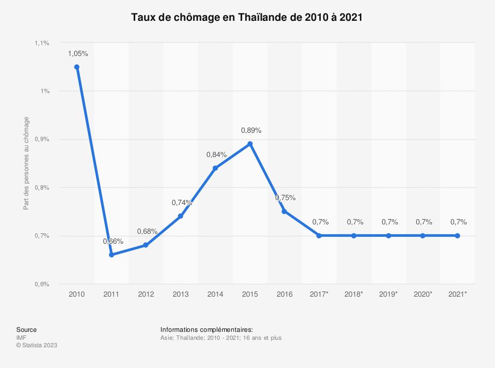 Statistique: Taux de chômage en Thaïlande de 2010 à 2021 | Statista