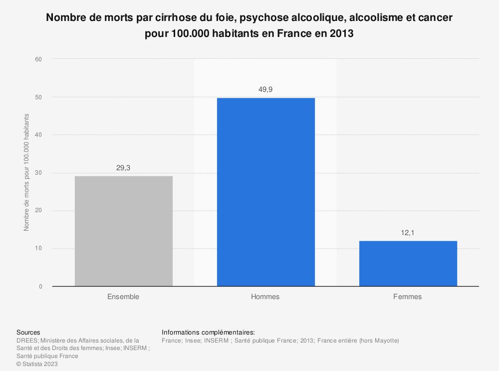 Statistique: Nombre de morts par cirrhose du foie, psychose alcoolique, alcoolisme et cancer pour 100.000 habitants en France en 2013 | Statista
