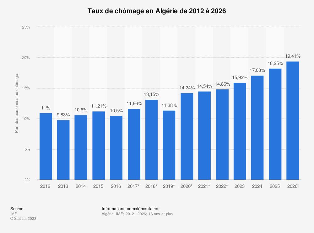 Statistique: Taux de chômage en Algérie de 2012 à 2022 | Statista