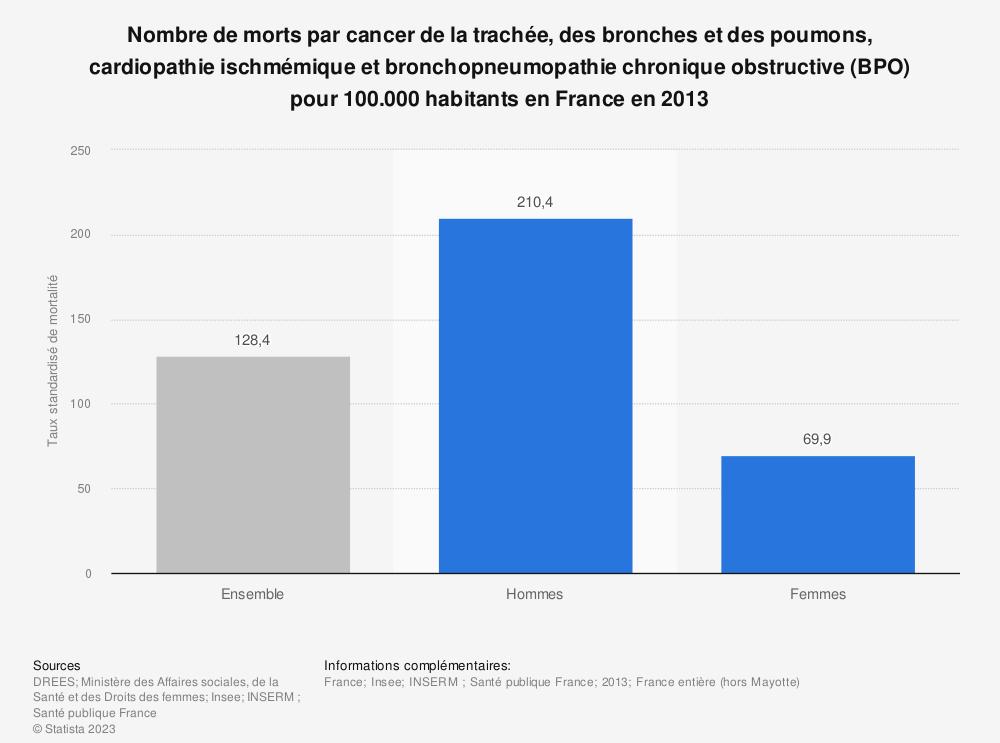 Statistique: Nombre de morts par cancer de la trachée, des bronches et des poumons, cardiopathie ischmémique et bronchopneumopathie chronique obstructive (BPO) pour 100.000 habitants en France en 2013 | Statista