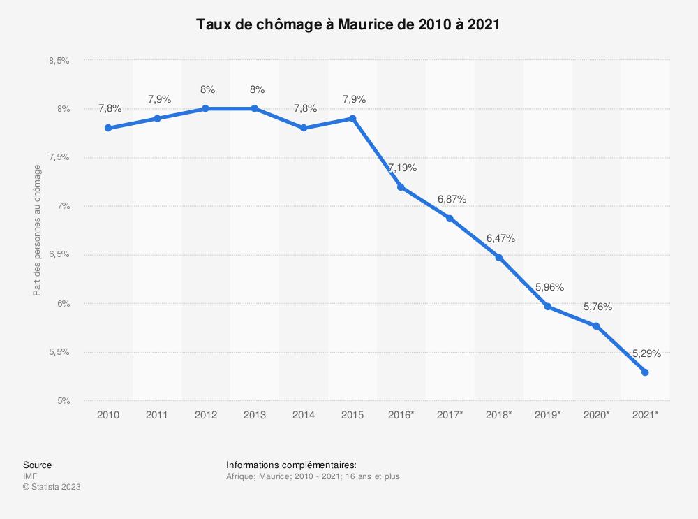 Statistique: Taux de chômage à Maurice de 2010 à 2021 | Statista