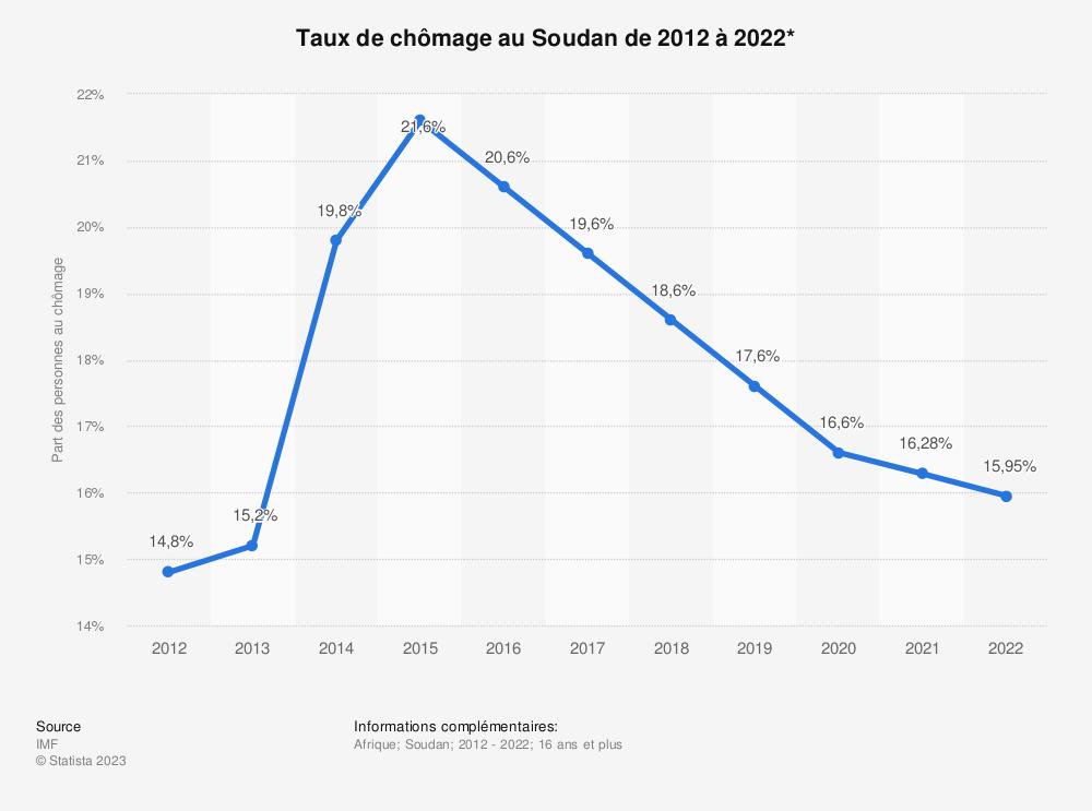 Statistique: Taux de chômage au Soudan de 2012 à 2022*  | Statista