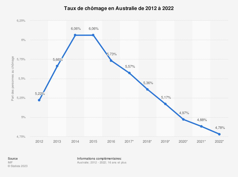 Statistique: Taux de chômage en Australie de 2012 à 2022 | Statista