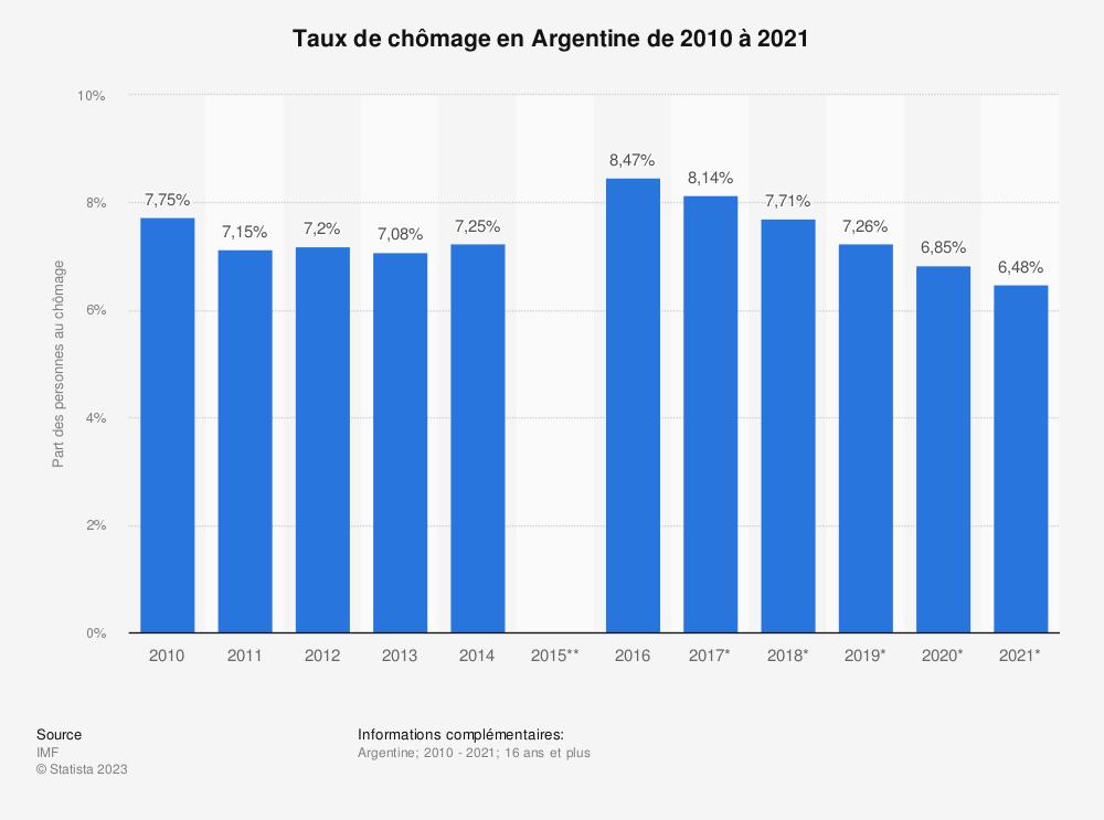 Statistique: Taux de chômage en Argentine de 2010 à 2021 | Statista