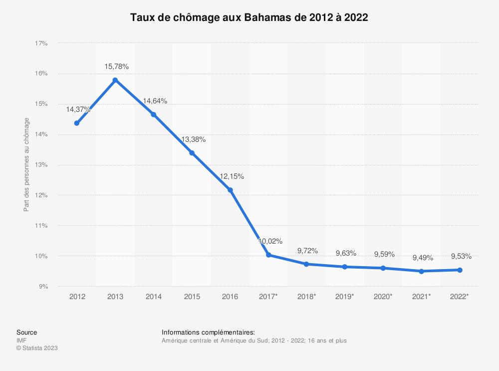 Statistique: Taux de chômage aux Bahamas de 2012 à 2022 | Statista
