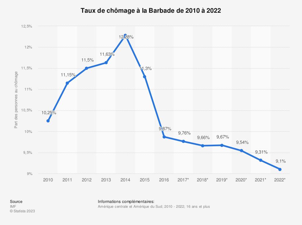 Statistique: Taux de chômage à la Barbade de 2010 à 2022 | Statista