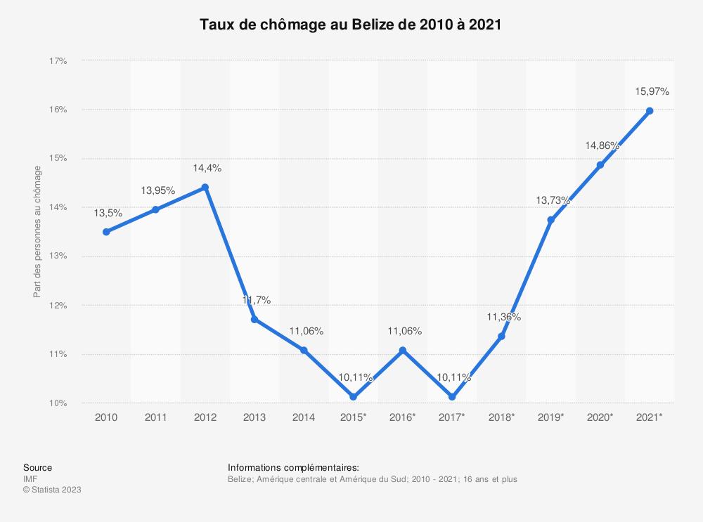 Statistique: Taux de chômage au Belize de 2010 à 2021 | Statista