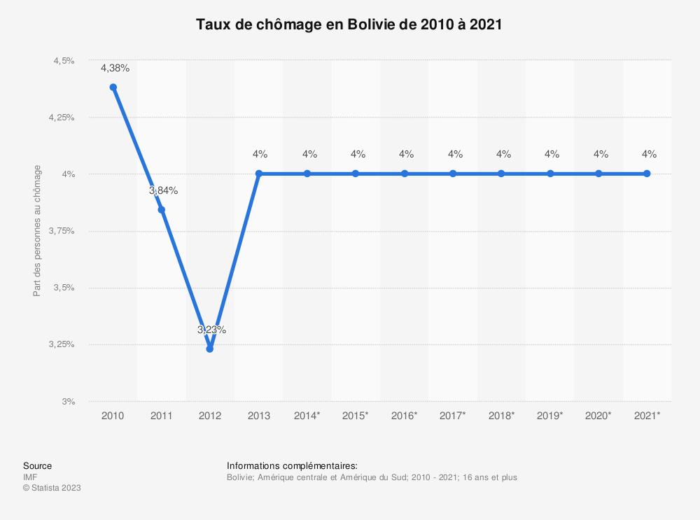 Statistique: Taux de chômage en Bolivie de 2010 à 2021 | Statista