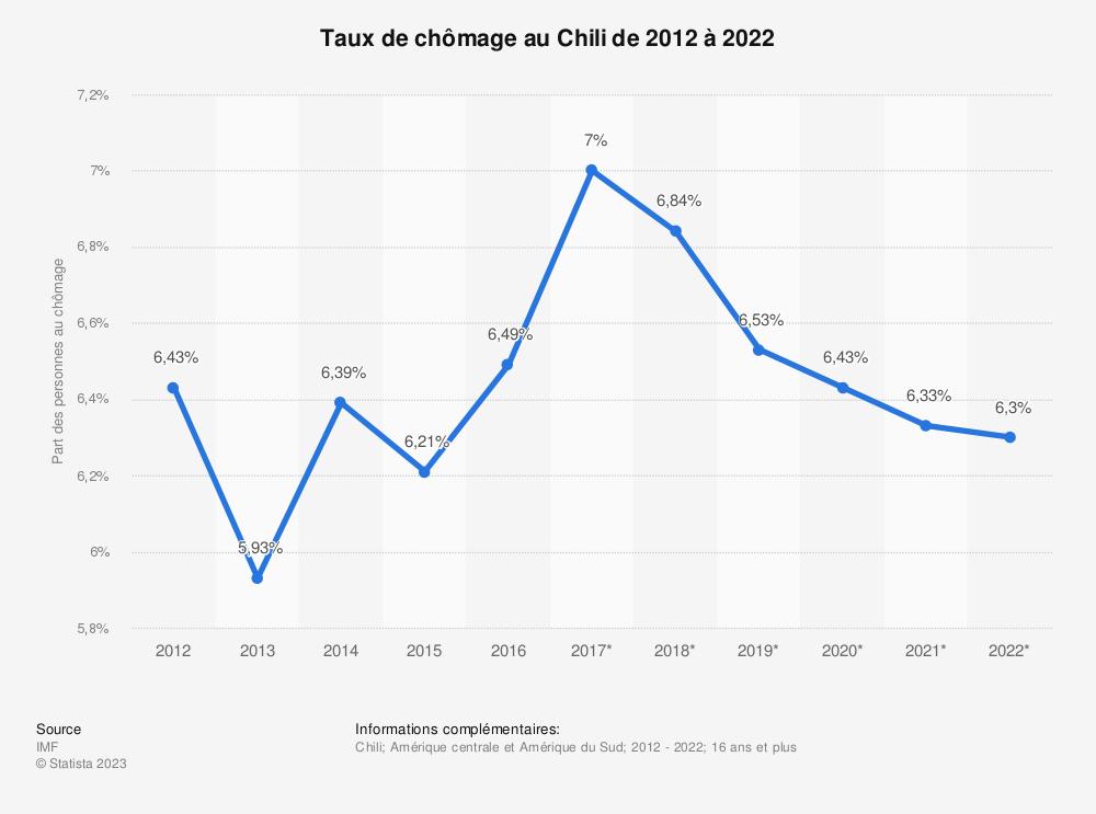 Statistique: Taux de chômage au Chili de 2012 à 2022 | Statista