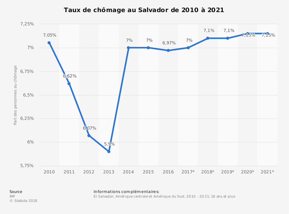 Statistique: Taux de chômage au Salvador de 2010 à 2021 | Statista