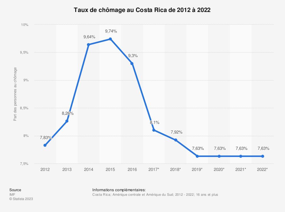 Statistique: Taux de chômage au Costa Rica de 2012 à 2022 | Statista