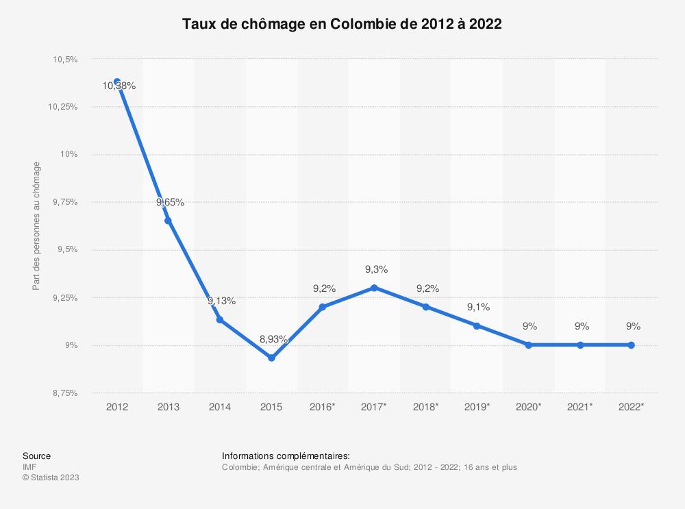 Statistique: Taux de chômage en Colombie de 2012 à 2022 | Statista